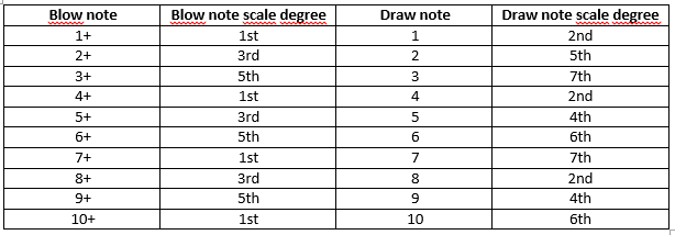 Change position scale degrees first position.